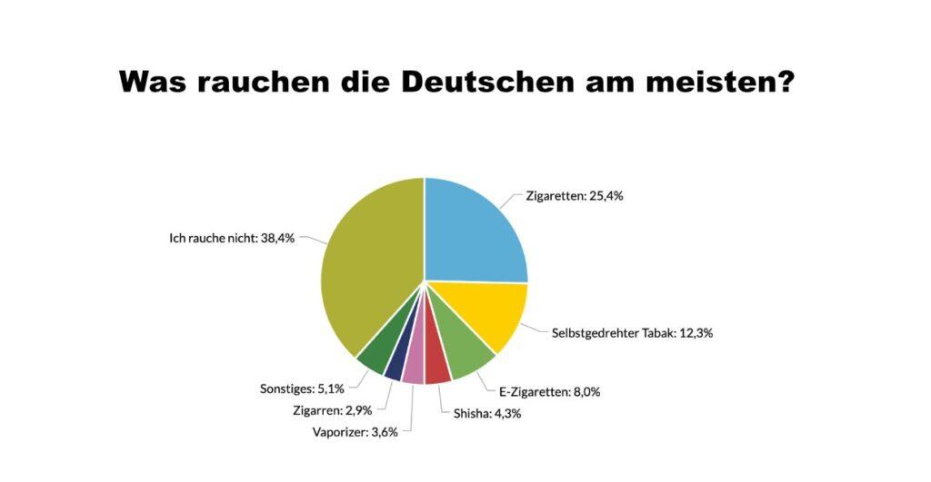 Was rauchen die Deutschen am meisten?