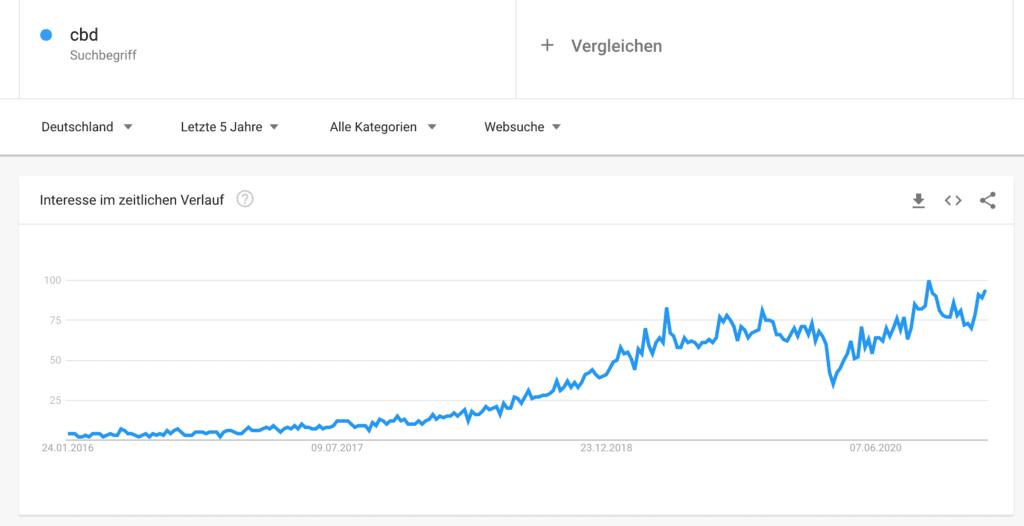 Google Trends CBD Deutschland