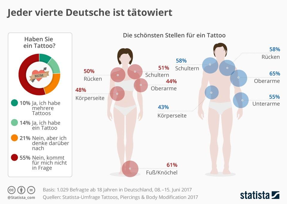 Wo sind Deutsche tätowiert?