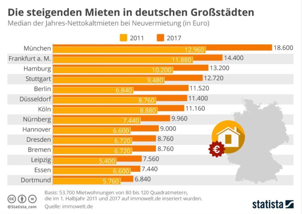 Infografik - steigenden Mieten in Deutschland